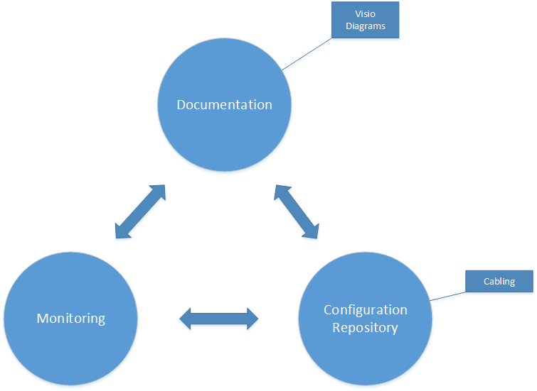 Cable Management Software and the positioning in IT documentation